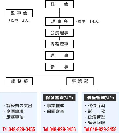 組織図、担当部署:埼玉県農業信...